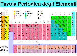 Chimica - Tavola periodica degli elementi - Matera