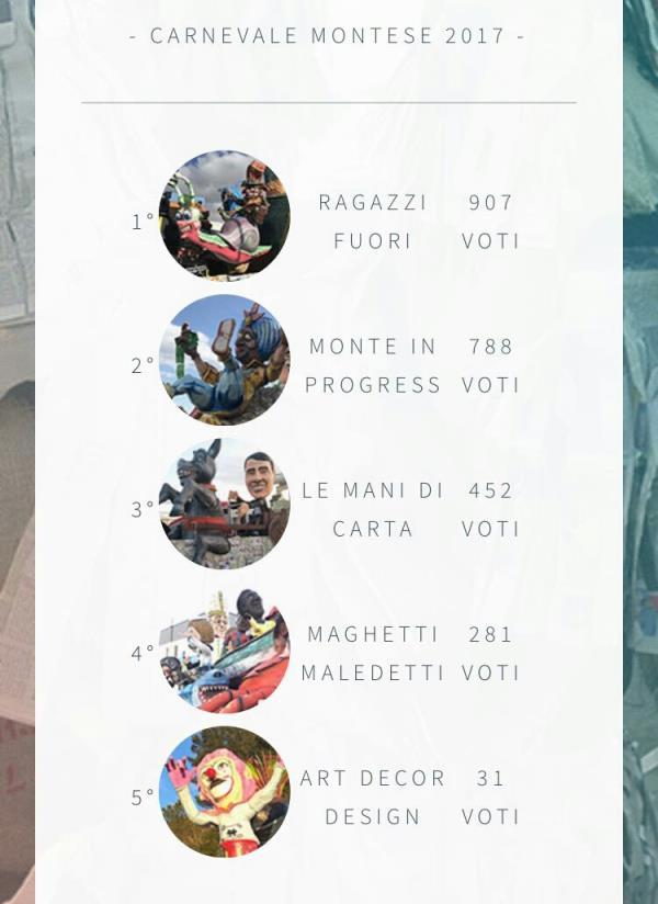 La classifica popolare dei carri allegorici al Carnevale Montese 2017